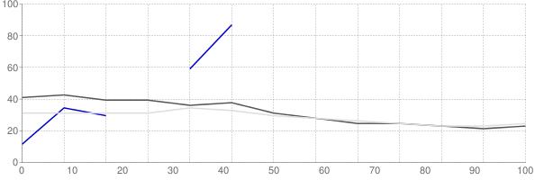 Rental vacancy rate in Ohio